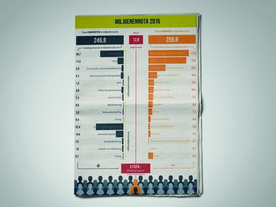Miljoenennota orange blue green numbers debt infographic dutch netherlands money