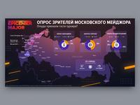 Epicenter Major Infographics