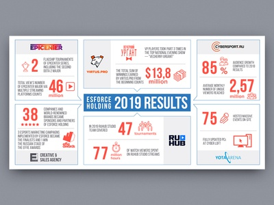 Infographics / 2019 results