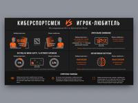 Cyberathlete VS Amateur Gamer