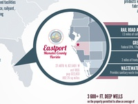 Eastport Property // Infographic