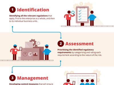 Infographic Compliance Management
