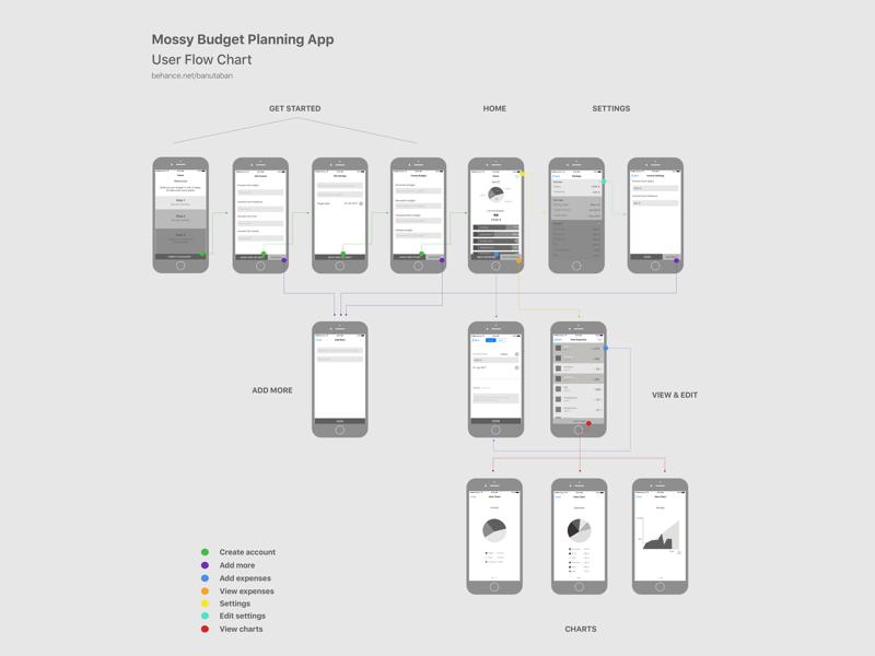 Mobile App Flow Chart By Banu Taban Dribbble