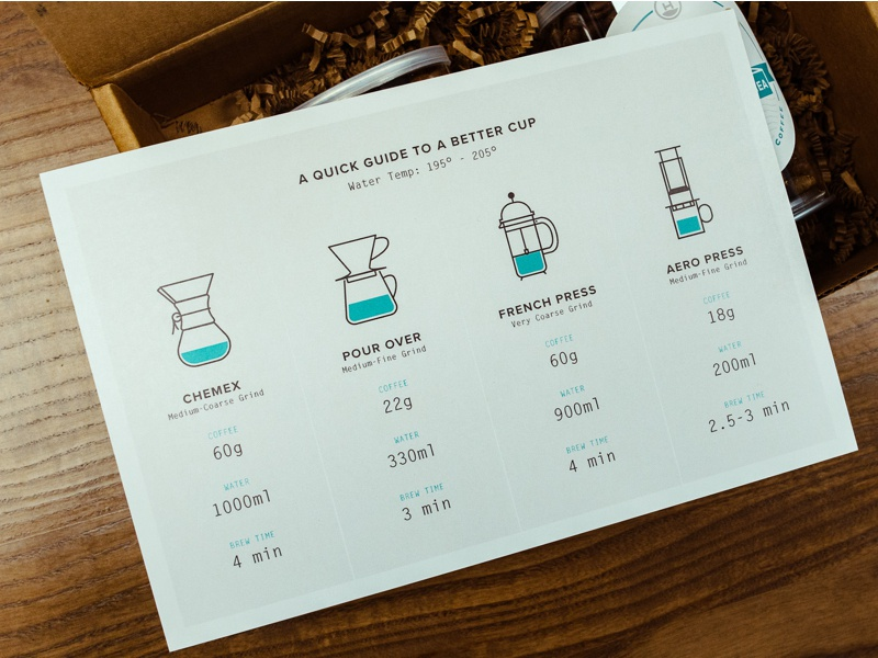 Holiday Gift Project 2017 - Coffee Brew Guide holiday gifts package print icons design coffee