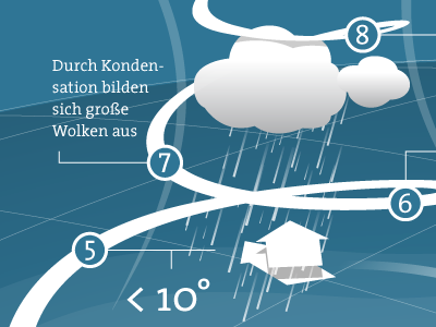 How Hurricanes are Made? [revisited] infographics illustration