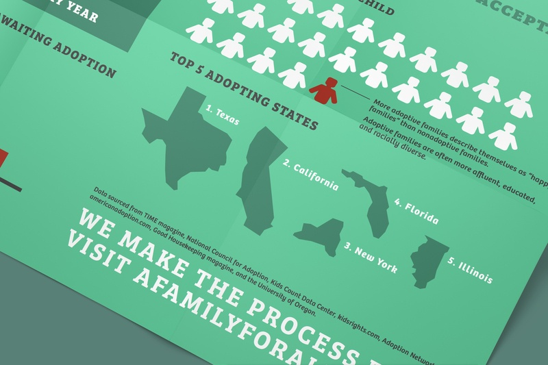 Adoption Infographic Poster campaign infographic design infographic vector design graphic design