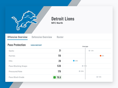 Offensive Overview lions football ui