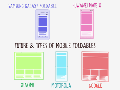 Future & Types of Mobile Foldable ux illustration experience design branding ui responsive design human computer interaction fold design usability motion graphic apple google motorola xiaomi huawei samsung mobile animation