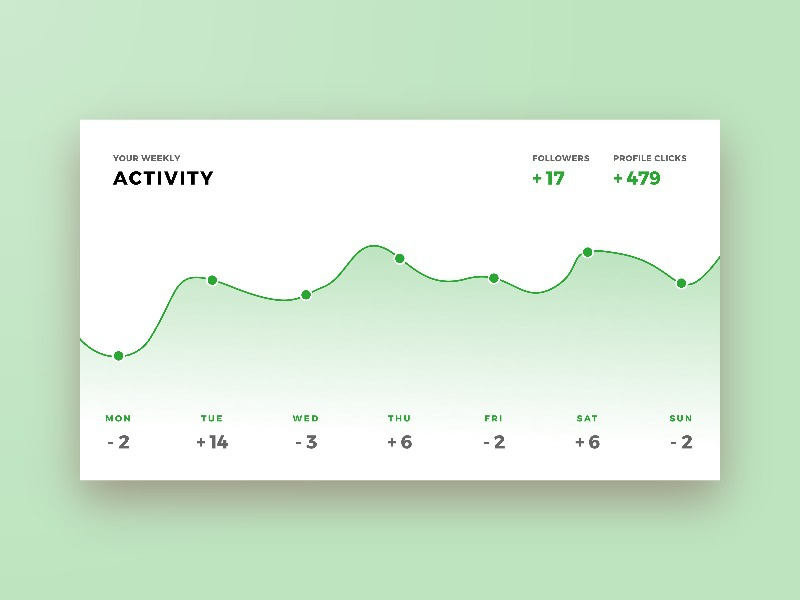 Daily UI 018 - Analytics Chart line data graph analytics 018 challenge daily ui daily dailyui design interface ui