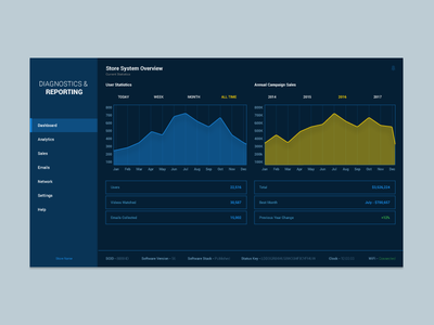 Diagnostics and Reporting Screen touchscreen kiosk interface graph data dashboard analytics