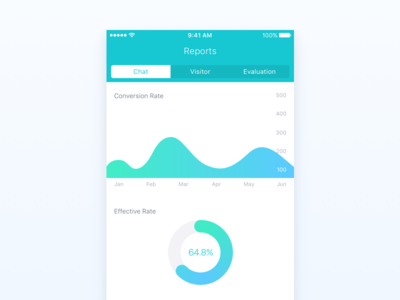 Meiqia iOS Reports sketch infographic design ui chart clean data graph app reports