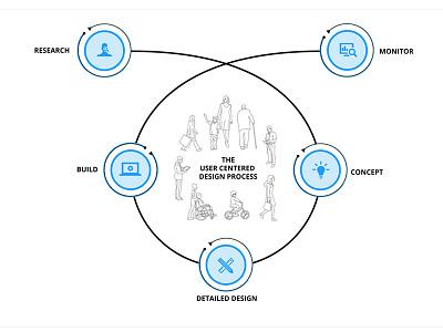 Ucd Process infographic ucd