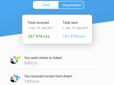 Circles currency feed