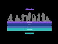 UX alignment model