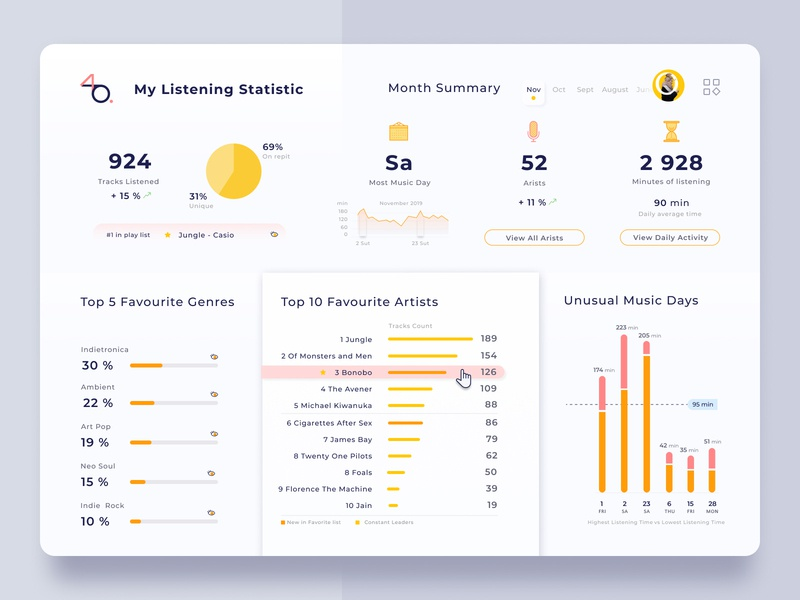 Music Dashboard uiconcept clean design uidesign charts statistics music dashboad