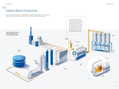 Omsk Carbon Group infographics