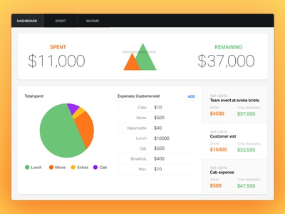 Expense Tracker - Dashboard summary table remaining spent ui chat dashboard expense