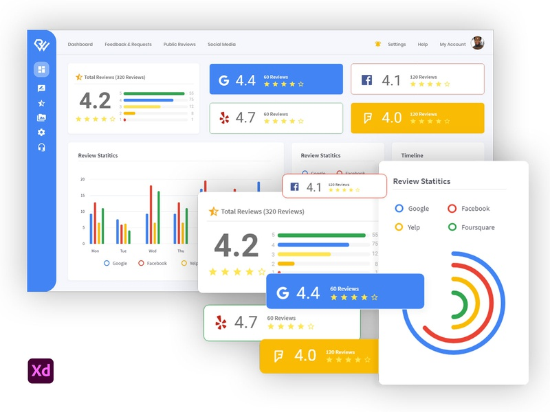 Review Well   Practice Admin review google review reviews admin practice admin practice admin dashboard admin panel