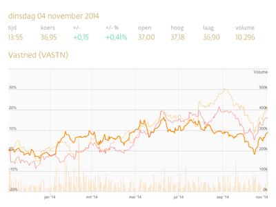 Share Price stock finance graph svg price volume high ui ux