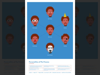Personalities of The Process Poster 3d eye patch clown nose personalities glasses wrestling sting poster embiid 76ers philadelphia ball hoops sports nba basketball illustration