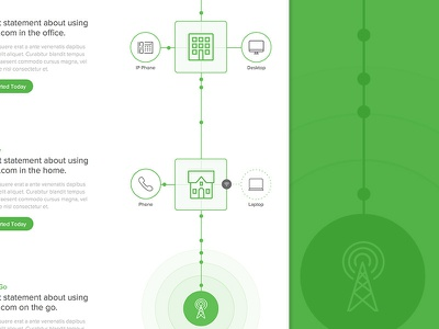 How It Works how it works design green phone office clean website infographic h1 studios