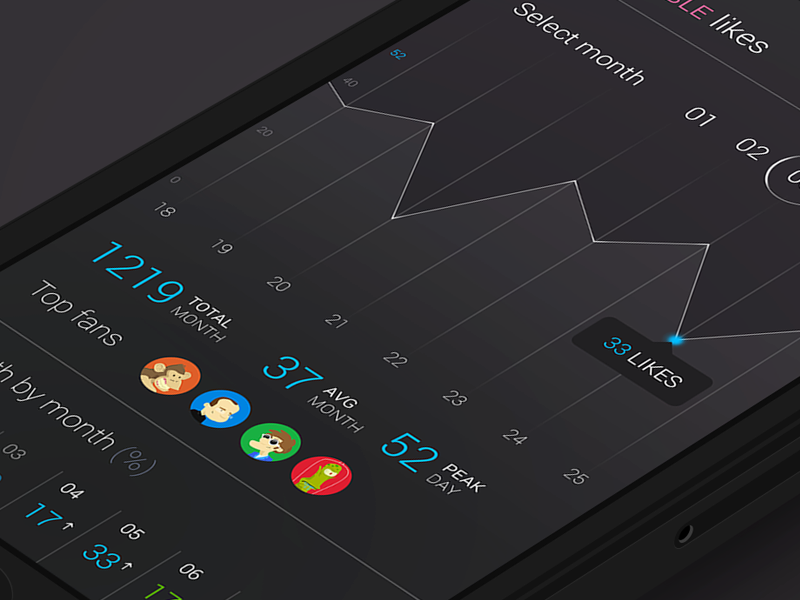 Stats iPhone UI info stats statistics iphone ui flat concept dark ios7 profile graph