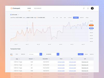 Crypto Analytics & Intelligence tool dashboard ui app web interface charts sketch ux ui bitcoin crypto currency crypto dashboard