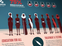 Infographic: Female Oppression and HIV