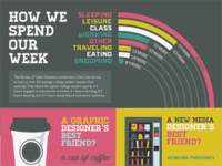 A College Student's Day Infographic