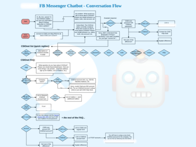 Facebook Messenger Chatbot Conversation Flow Chart By