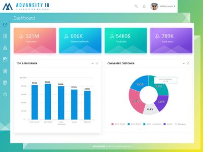 Advansity IQ   Sales Management Dashboard