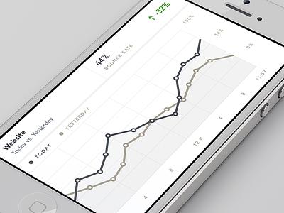 Stats Graph analytics stats ios iphone 5 app graph data