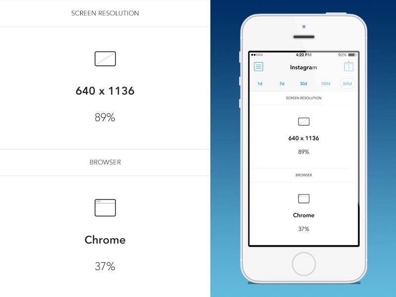 Insights iphone ios app apple ios 7 google analytics screen size browser measure stats dashboard