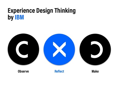 IBM Experience Design Thinking - Sticker Mule ibm simple learning infomation graphics concept design typography stickermule minmaldesign dribblers