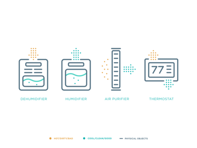 Aprilaire Product Icons