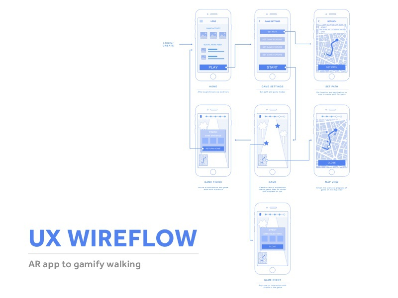 UX Wireflow design mobile app game wireflow ux ui