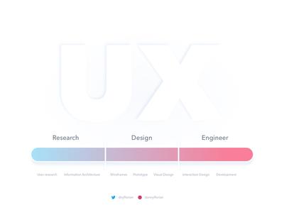 UX Spectrum/Roles