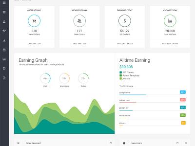 Admin Dashboard admin template flot chart graph chart dashboard admin