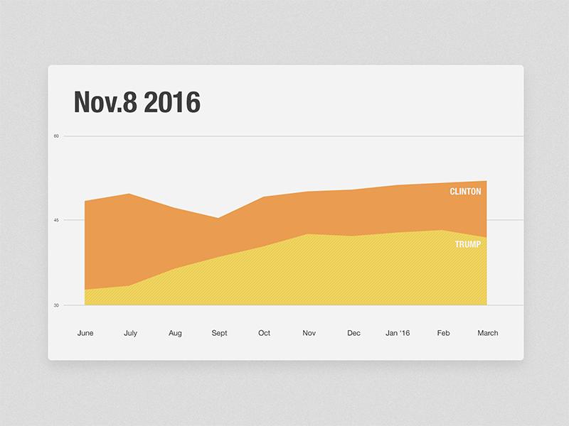 Daily UI :: 17 - Chart 2016 chart flat daily ui dailyui