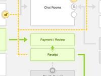 Flow Chart - User flow