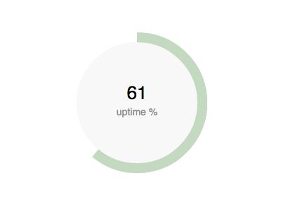 cssCharts.js chart css charts js plugin jquery bar donut small