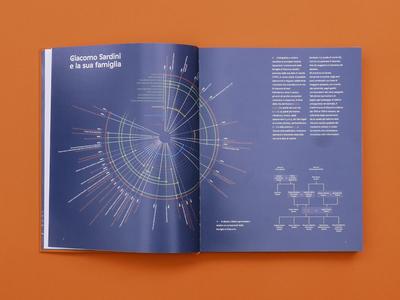 Giacomo Sardini 1750-1811 family tree architecture editorial editorial design graphic design layout spread book design book blue infographic