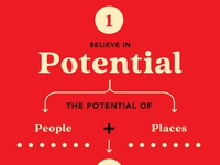 Believe in Potential