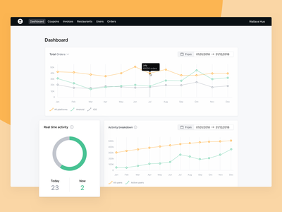 Oopsie — Dashboard stats datepicker significa orange oopsie pie chart graph dashboard