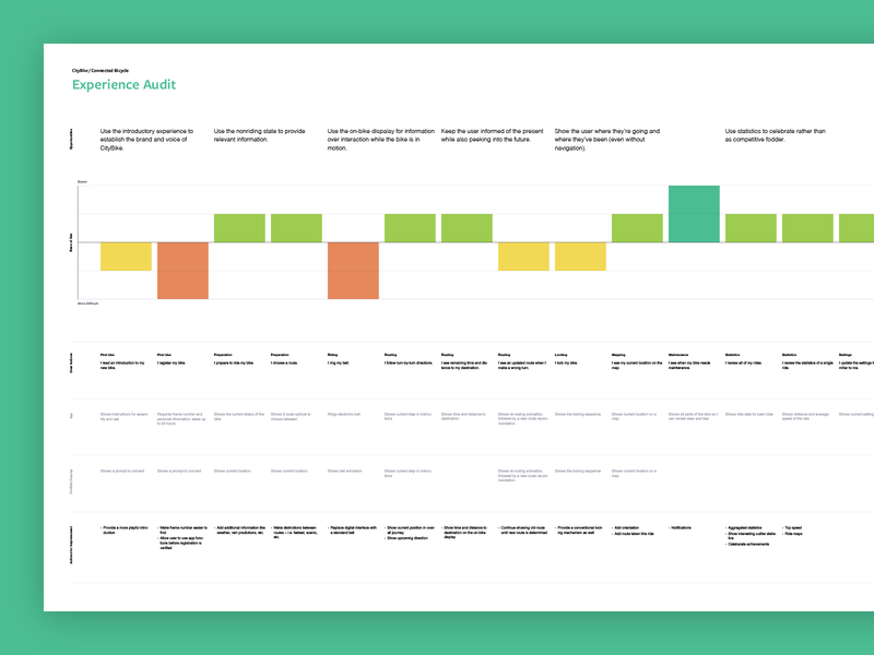 Experience Audit Poster