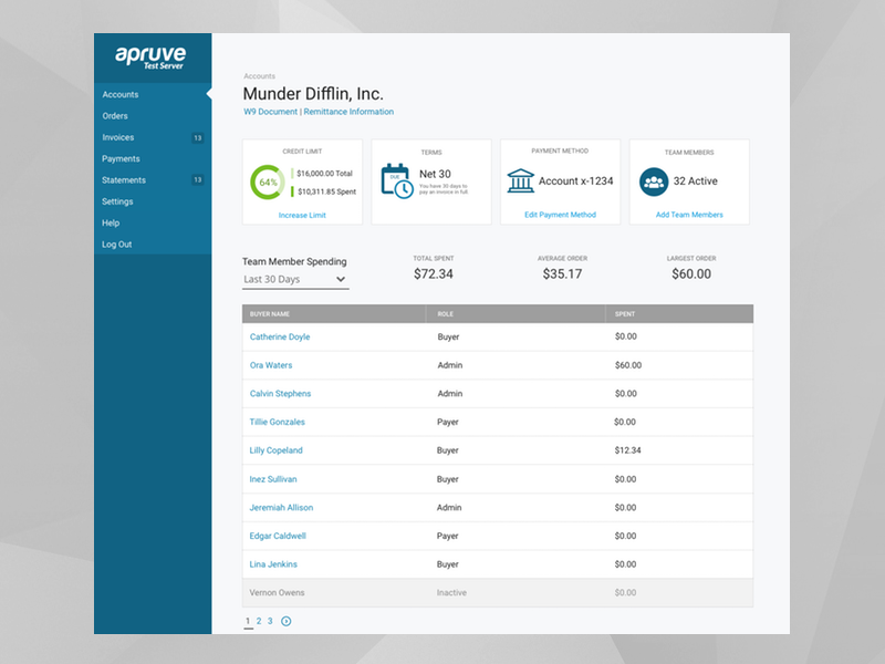 Corporate Account Detail responsive detail dashboard
