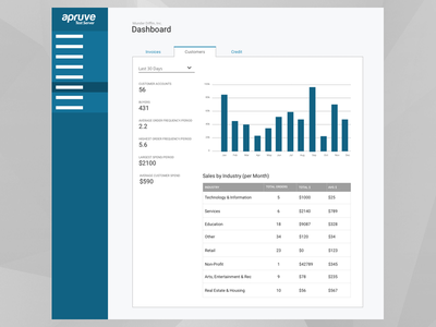 Merchant Dashboard responsive infographics data charts dashboard