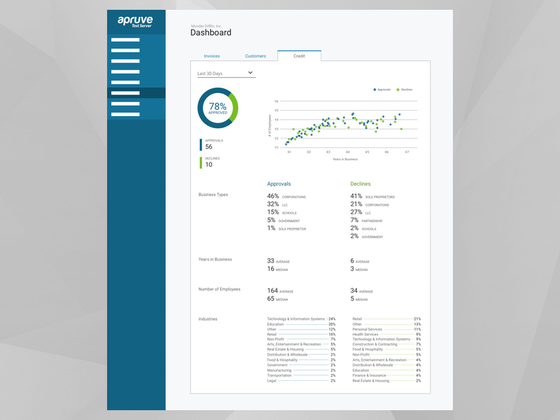 Merchant dashboard credit