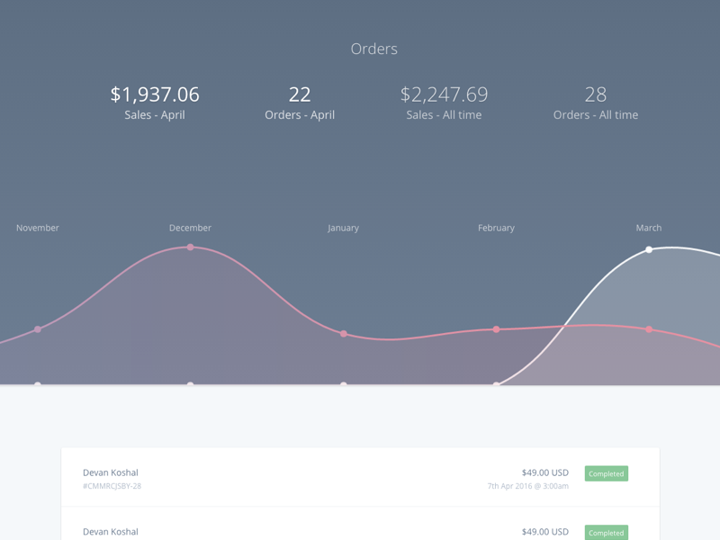 Order Dashboard chartjs graph payments ecommerce