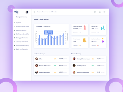 Visualization interface design of human resources
